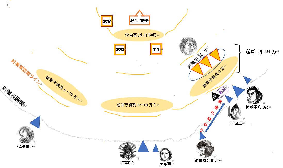 キングダム677話考察図