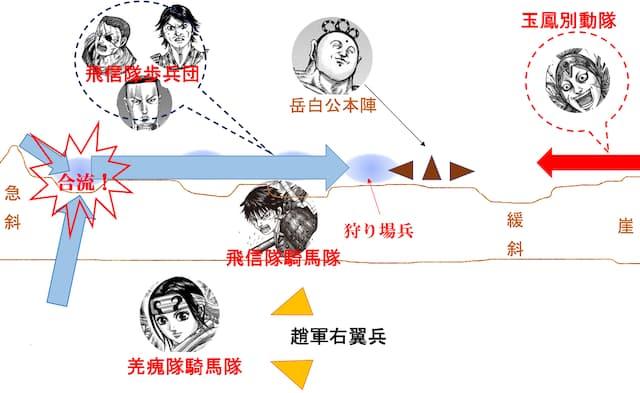 キングダム684話戦況図